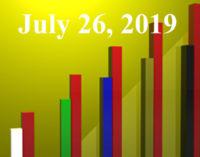 FiduciaryNews.com Trending Topics for ERISA Plan Sponsors: Week Ending 7/26/19