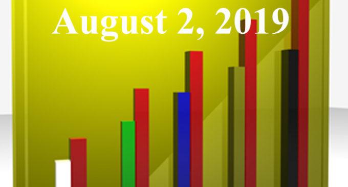 FiduciaryNews.com Trending Topics for ERISA Plan Sponsors: Week Ending 8/2/19