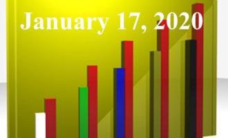FiduciaryNews.com Trending Topics for ERISA Plan Sponsors: Week Ending 1/17/20