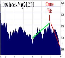 2010.05_Dow_Market_graph_279