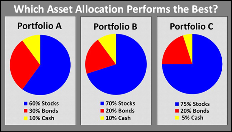 Asset_Allocation_Pie_Charts_A_B_C