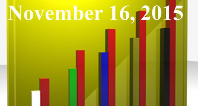 FiduciaryNews Trending Topics for ERISA Plan Sponsors: Week Ending 11/13/15