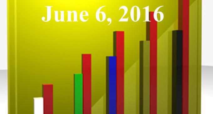 FiduciaryNews.com Trending Topics for ERISA Plan Sponsors: Week Ending 6/3/16