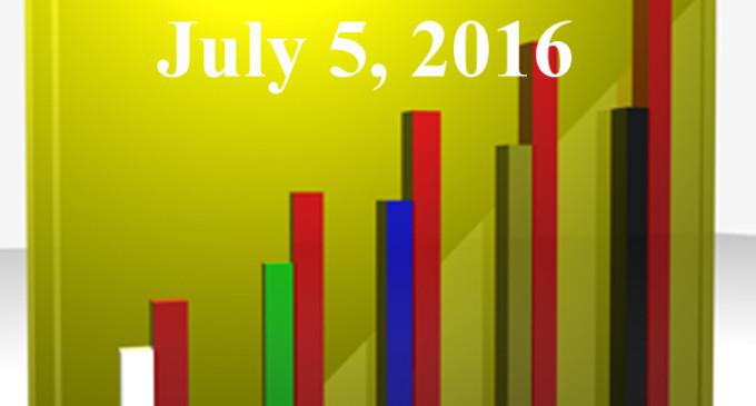 FiduciaryNews.com Trending Topics for ERISA Plan Sponsors: Week Ending 7/1/16