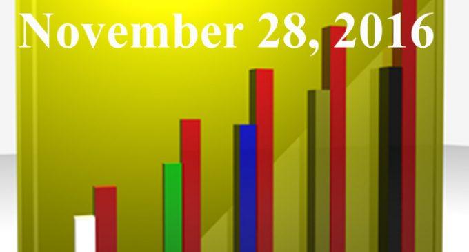 FiduciaryNews.com Trending Topics for ERISA Plan Sponsors: Week Ending 11/25/16