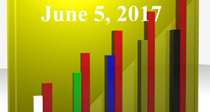 FiduciaryNews.com Trending Topics for ERISA Plan Sponsors: Week Ending 6/2/17