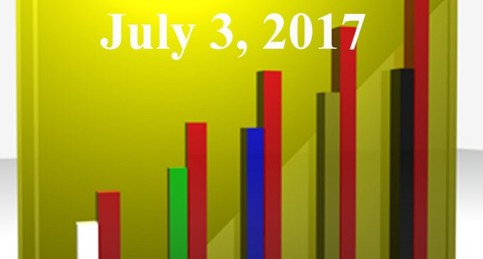 FiduciaryNews.com Trending Topics for ERISA Plan Sponsors: Week Ending 6/30/17
