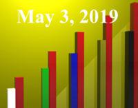 FiduciaryNews.com Trending Topics for ERISA Plan Sponsors: Week Ending 5/3/19