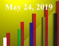 FiduciaryNews.com Trending Topics for ERISA Plan Sponsors: Week Ending 5/24/19