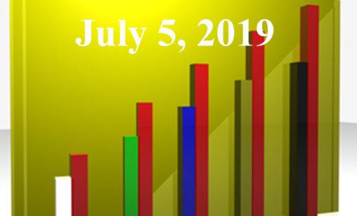 FiduciaryNews.com Trending Topics for ERISA Plan Sponsors: Week Ending 7/5/19