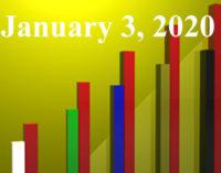 FiduciaryNews.com Trending Topics for ERISA Plan Sponsors: Week Ending 1/3/20