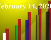 FiduciaryNews.com Trending Topics for ERISA Plan Sponsors: Week Ending 2/14/20
