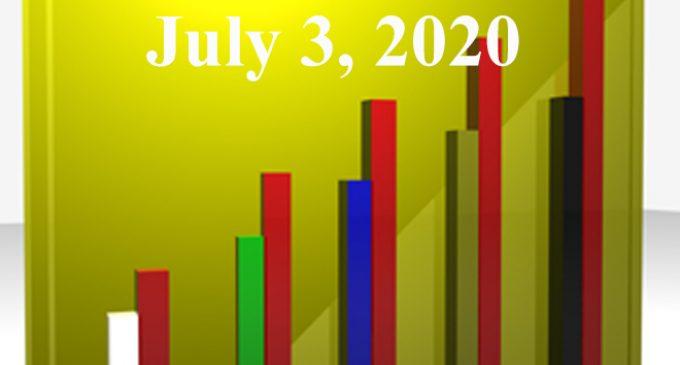 FiduciaryNews.com Trending Topics for ERISA Plan Sponsors: Week Ending 7/3/20