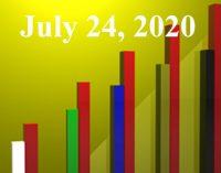 FiduciaryNews.com Trending Topics for ERISA Plan Sponsors: Week Ending 7/24/20