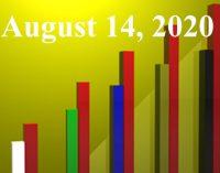 FiduciaryNews.com Trending Topics for ERISA Plan Sponsors: Week Ending 8/14/20