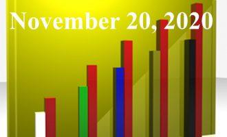 FiduciaryNews.com Trending Topics for ERISA Plan Sponsors: Week Ending 11/20/20