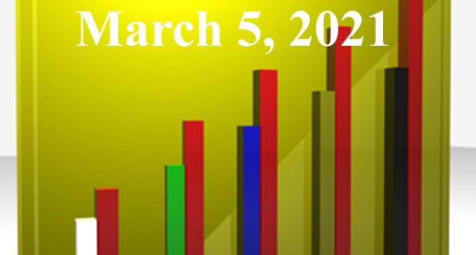 FiduciaryNews.com Trending Topics for ERISA Plan Sponsors: Week Ending 3/5/21