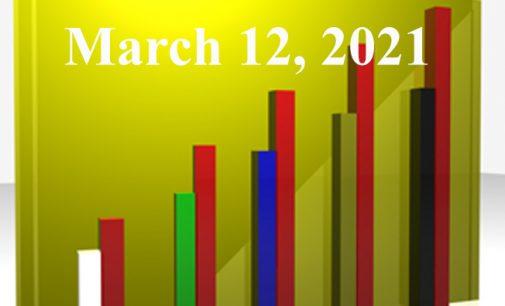FiduciaryNews.com Trending Topics for ERISA Plan Sponsors: Week Ending 3/12/21