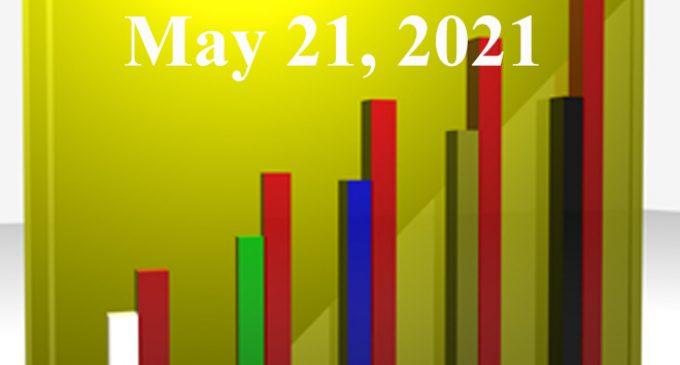 FiduciaryNews.com Trending Topics for ERISA Plan Sponsors: Week Ending 5/21/21