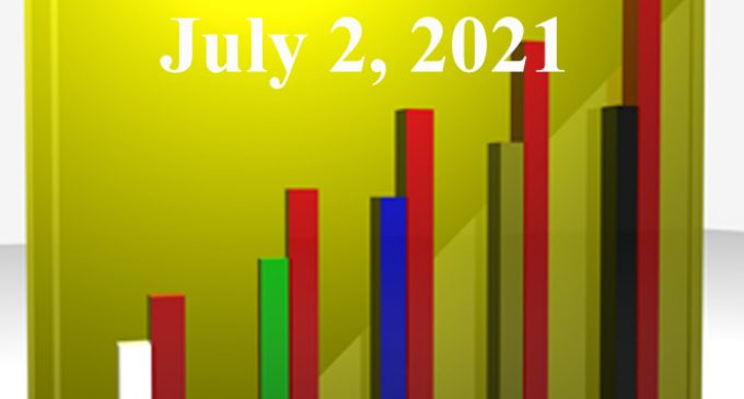 FiduciaryNews.com Trending Topics for ERISA Plan Sponsors: Week Ending 7/2/21